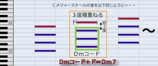 4和音ダイアトニックの作り方説明図