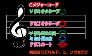 Cコード構成音イラスト