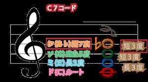 C7コード図