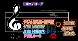 Cdim7図