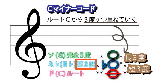 Cmコード図
