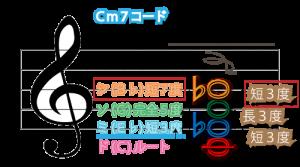 Cm7コード図