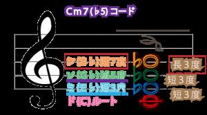 Cm7♭5図