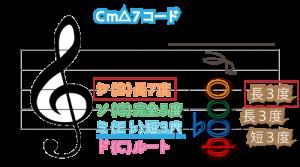 Cm△7コード図