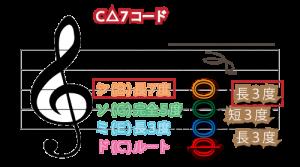 Cメジャーセブンスコード図