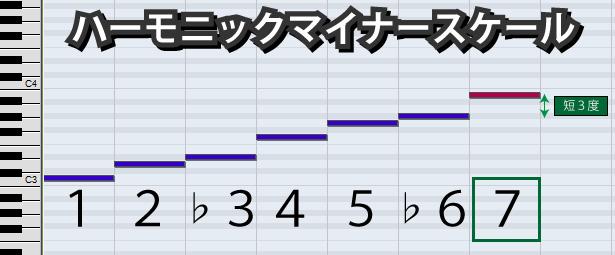 ハーモニックマイナースケール説明図2