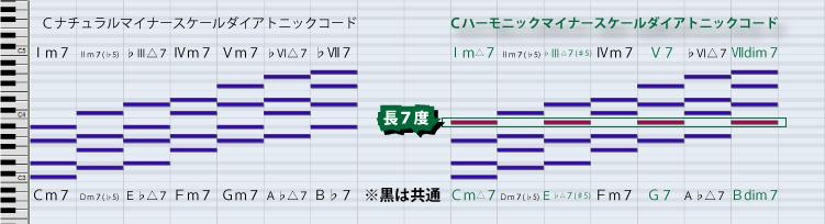 ハーモニックマイナースケールダイアトニックコード説明図