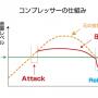 コンプレッサーエフェクターの仕組み原理説明図
