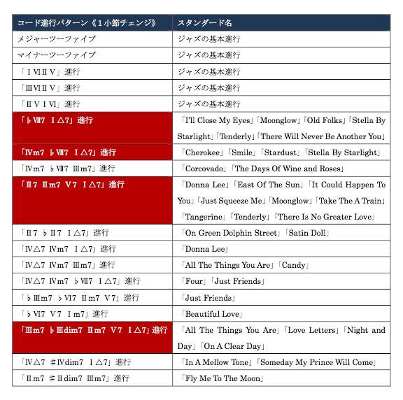 「コード進行パターン分け」実践練習1小節コードチェンジ一覧表