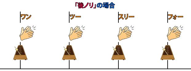 「後ノリ」の場合説明図