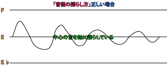 ビブラートの正しいかけ方と音程の揺らし方のイメージ図