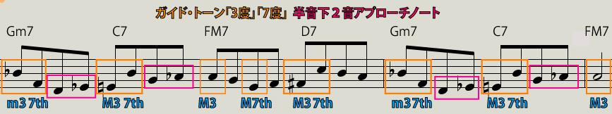 【Ⅱm7-Ⅴ7-IM7-Ⅵ7-Ⅱm7-Ⅴ7-IM7】2つのクロマチックノート説明図