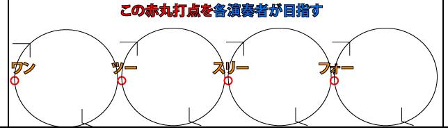 リズム用語「グルーヴ」の意味説明図