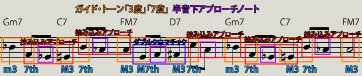 【Ⅱm7-Ⅴ7-IM7-Ⅵ7-Ⅱm7-Ⅴ7-IM7】半音下のアプローチノート説明図