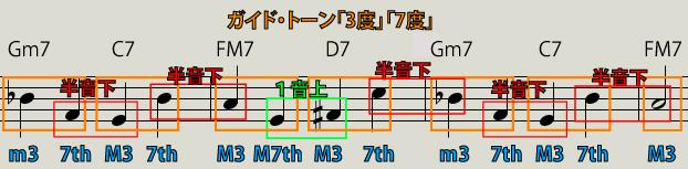 【Ⅱm7-Ⅴ7-IM7-Ⅵ7-Ⅱm7-Ⅴ7-IM7】ガイドトーン(3度と7度)説明図