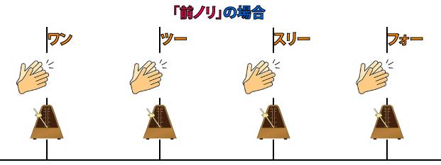「前ノリ」の場合説明図