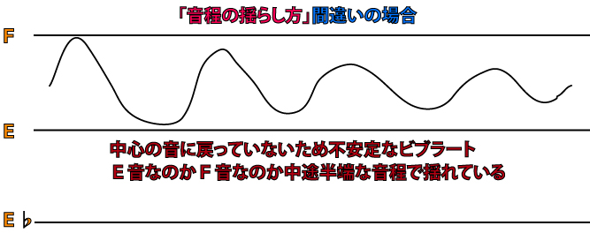 ビブラートのかけ方悪い例イメージ図