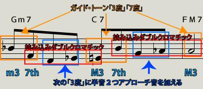 ガイド・トーン3度の手前に「2つのクロマチックアプローチノート」説明図