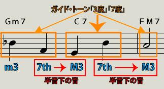 ガイド・トーン「3度を弾いてから7度を弾く」説明図