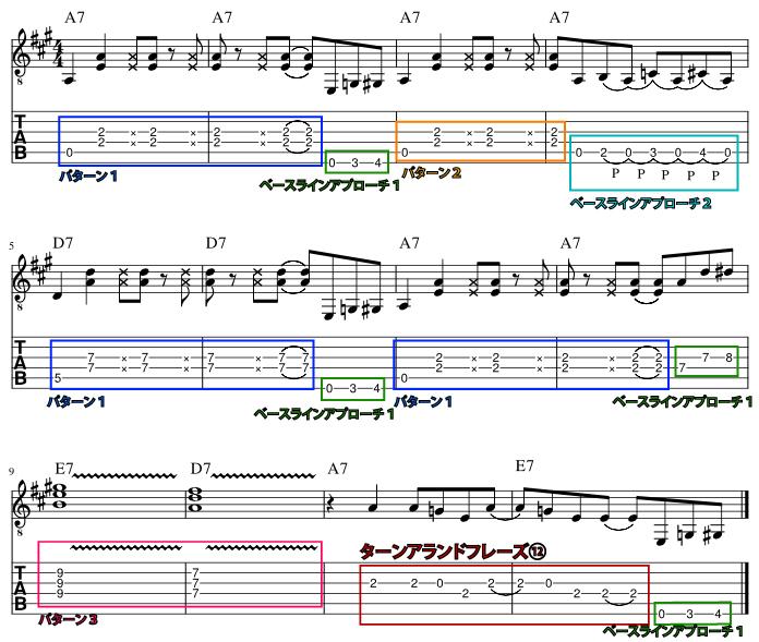 ゲイリー・ムーア風ロックブルース・バッキング楽譜
